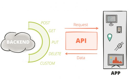 APIs: introduction and context