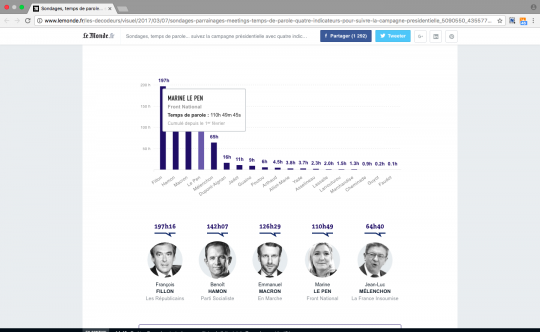 Turn the French presidential campaign into an API